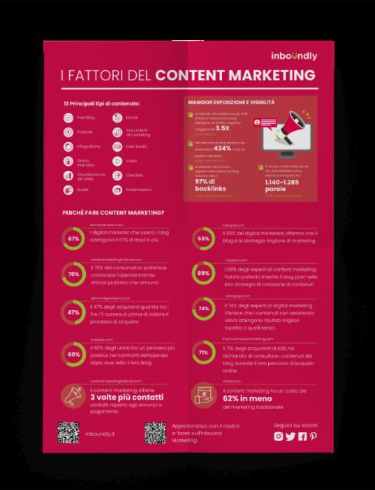 Content Marketing infografica