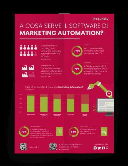 Marketing Automation infografica